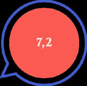 Flip-Score von Wetell