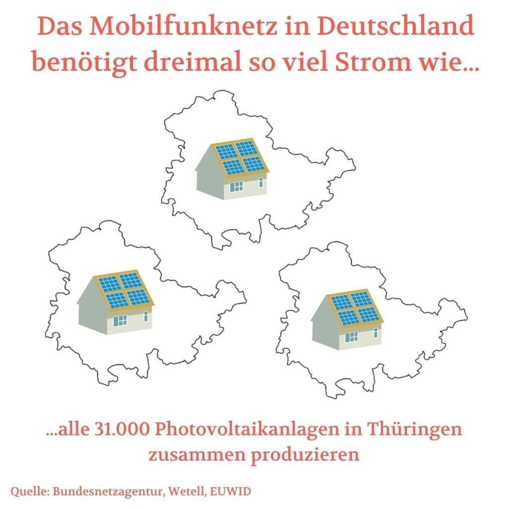 Stromverbrauch Mobilfunknetz Deutschland